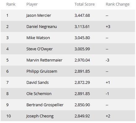 Рейтинг GPI: Даниэль Негреану поднялся на вторую... 101