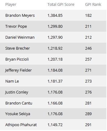 Рейтинг GPI: Даниэль Негреану поднялся на вторую... 102