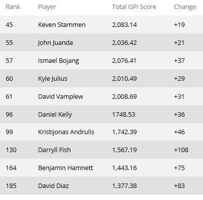 Рейтинг GPI: Даниэль Негреану поднялся на вторую... 103