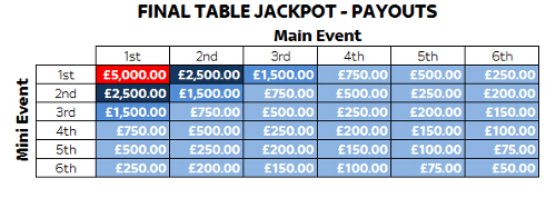 Win Big With the Sky Poker Final Table Jackpot 101