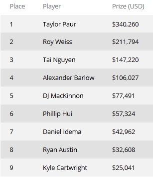 Тейлор Паур победитель турнира WSOP #18 ,000 No-Limit Hold'em. 101