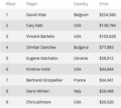 Давид Катаи выиграл турнир WSOP ,000 Pot-Limit Hold'em 102
