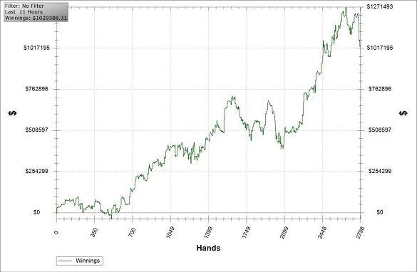 Aukščiausiųjų grynųjų pinigų žaidimų apžvalga. Trečios savaitės rezultatai 101