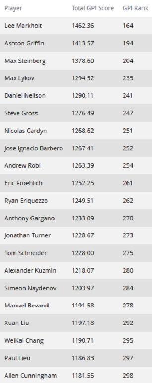 GPI: Джейсон Мерсье и Пол Вольп остались на вершине 102
