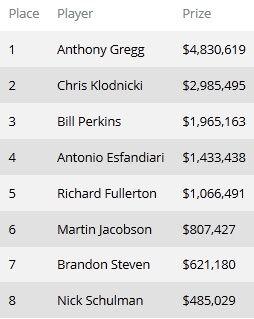 Энтони Грегг одержал победу в турнире 1,111 WSOP One... 101