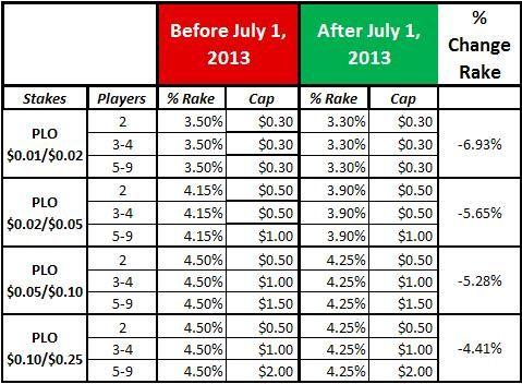 PokerStars sumažino mokesčius Pot Limit Omaha žaidimuose 101
