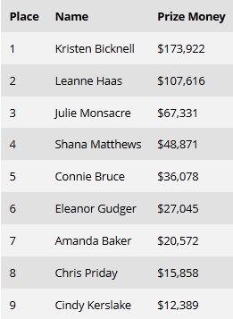 Окончился турнир #51: ,000 Ladies No-Limit Hold'em Championship 101