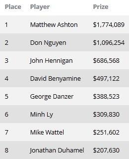Окончен турнир #55: The ,000 Poker Players' Championship 101