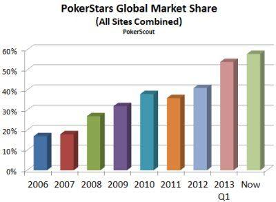 Фантастический взлет PokerStars 101
