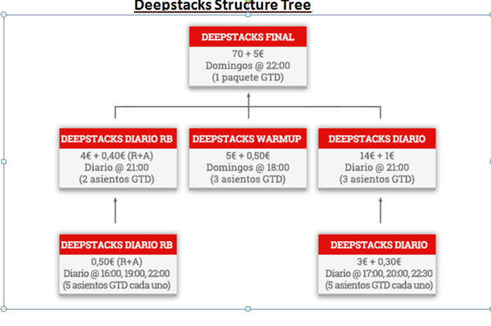El Deepstacks desembarca en CasinoBarcelona.es 101