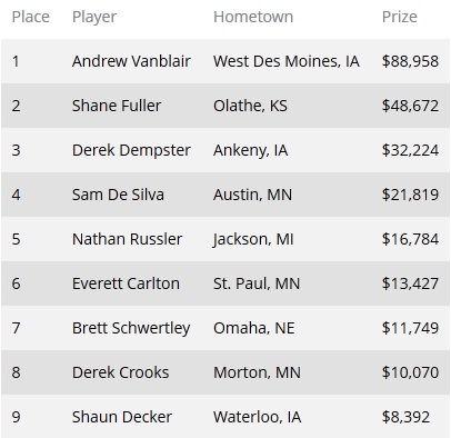 Эндрю ВанБлэр одержал победу в мейн-ивенте PokerNews... 101