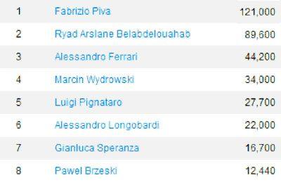 Italian Poker Tour u Novoj Gorici, Slovenija od 16.-27. Avg 101