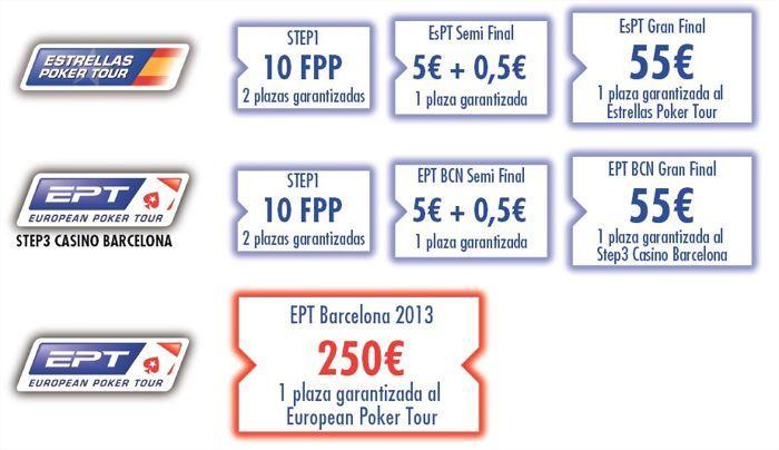 Satélites EPT Casino Barcelona