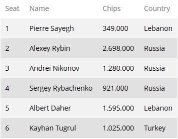 Четвертий день 2013 bwin WPT Merit Cyprus Classic: Олексій Рибін... 101