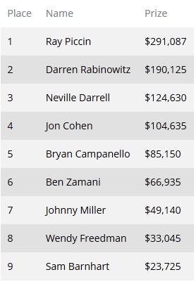 Рэй Пиччин выиграл турнир серии Seminole Hard Rock Poker Open с... 101