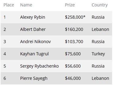 Алексей Рыбин одержал победу в турнире 2013 bwin WPT Merit... 101