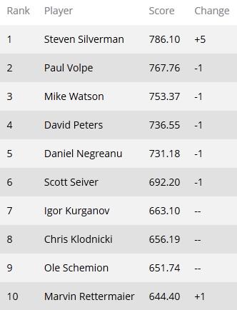 Global Poker Index: Стивен Сильверман обошел Пола Вольпа в... 101