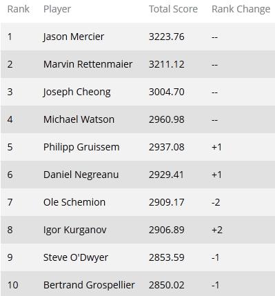 Global Poker Index: Стивен Сильверман обошел Пола Вольпа в... 102