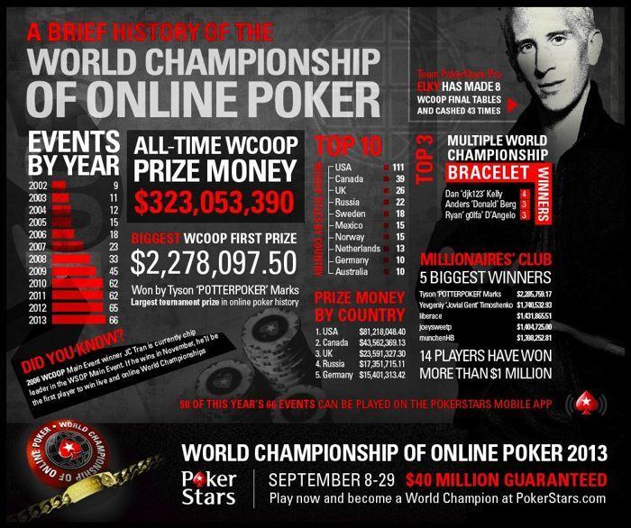 Infografika WCOOP czyli mistrzostwa w liczbach 101