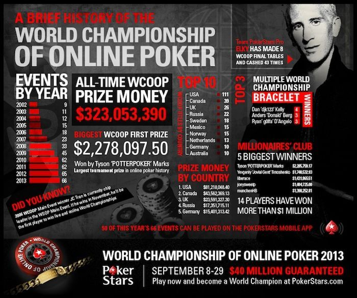 Infografika: 12 let v historii WCOOP na PokerStars 101