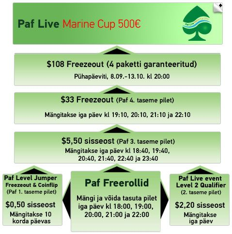 Paf Live Marine Cup finaalsatelliitidel kuni 40% overlay 101