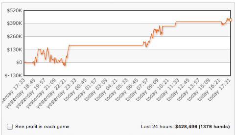 Gus Hansen Ganhou 0,000 nos High Stakes da Full Tilt Poker 101