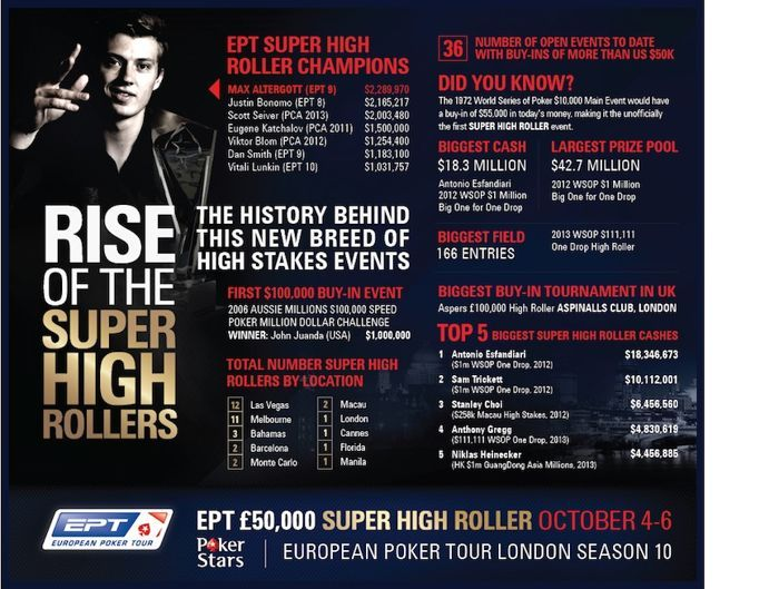 "PokerStars Releases ""Rise of the Super High Rollers"" Infographic Prior to EPT London 101"