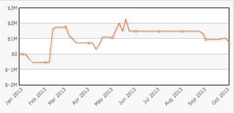 Gráfico de 2013 - Tom Dwan