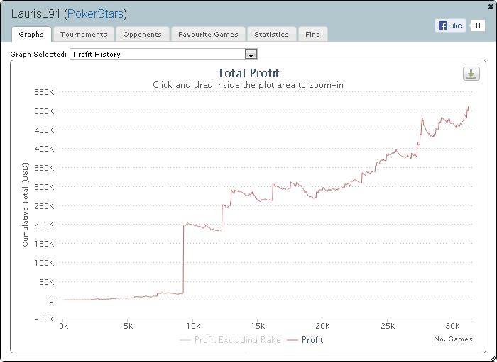 Daugiausiai pokeryje uždirbę lietuviai 2013 metais (II) 104