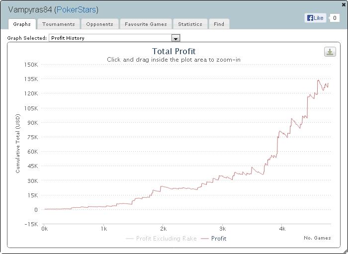 Daugiausiai pokeryje uždirbę lietuviai 2013 metais (II) 102