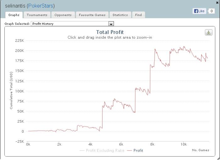 Daugiausiai pokeryje uždirbę lietuviai 2013 metais (II) 101