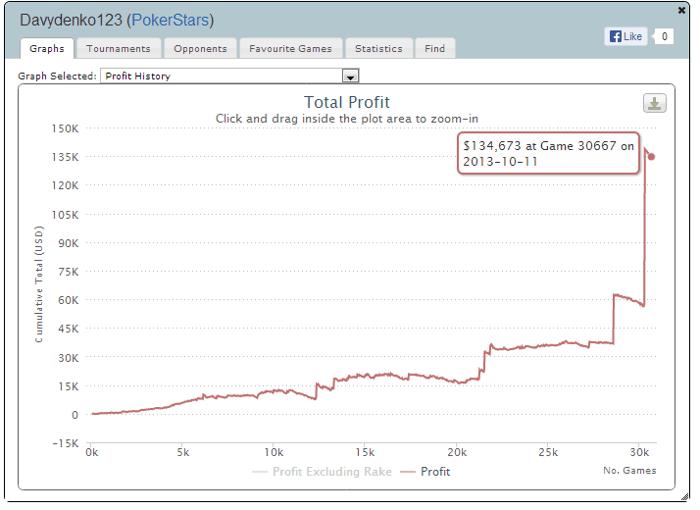Daugiausiai pokeryje uždirbę lietuviai 2013 metais (II) 103