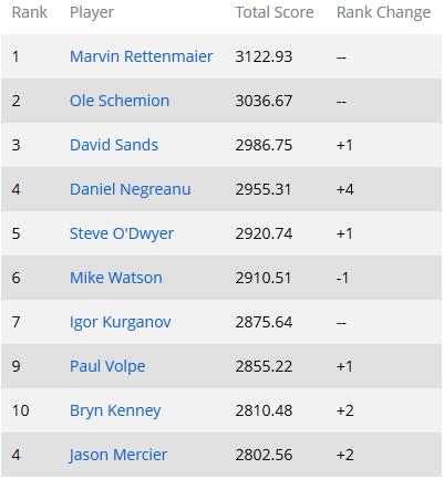 Global Poker Index: восхождение Даниэля Негреану; Филлип... 102