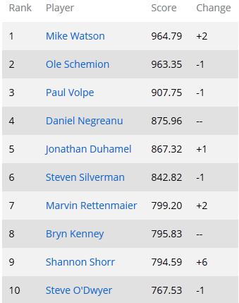 Global Poker Index: Новый лидер GPI 300 101