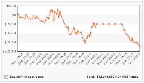 Pokerio profesionalu laikomas Gus Hansen tapo daugiausiai pinigų pralošusiu pokerio... 101