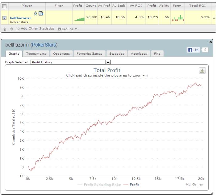 """Tikslas įgyvendintas: """"belthazorrrr"""" sužaidė 20,005 Sit n Go per mėnesį ir pasiekė... 101"""