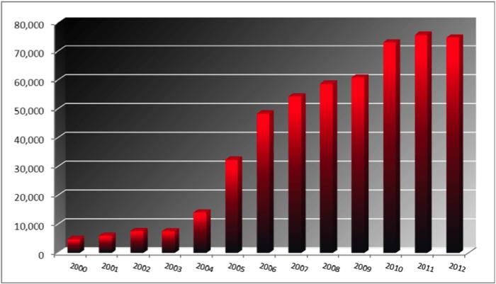 Общее число участников WSOP с 2000 по 2012 годы