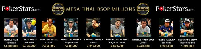 BSOP Millions: Murilo Ruiz Lidera FT, Breda na Perseguição 101