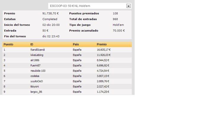 Las ESCOOP de PokerStars.es llegan a su ecuador 103