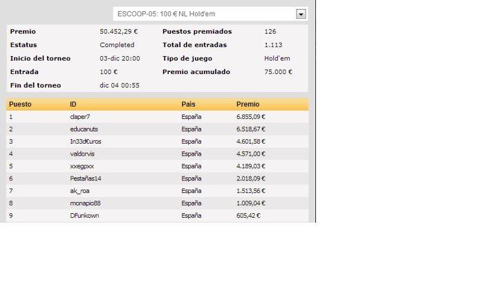 Las ESCOOP de PokerStars.es llegan a su ecuador 105