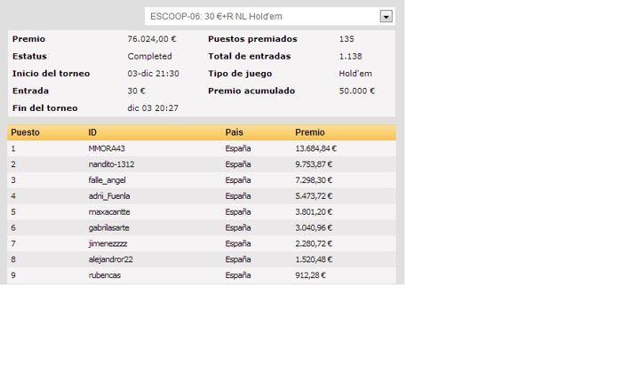 Las ESCOOP de PokerStars.es llegan a su ecuador 106