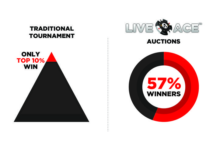 How LiveAce is Leveling the Playing Field For Online Poker Players 101