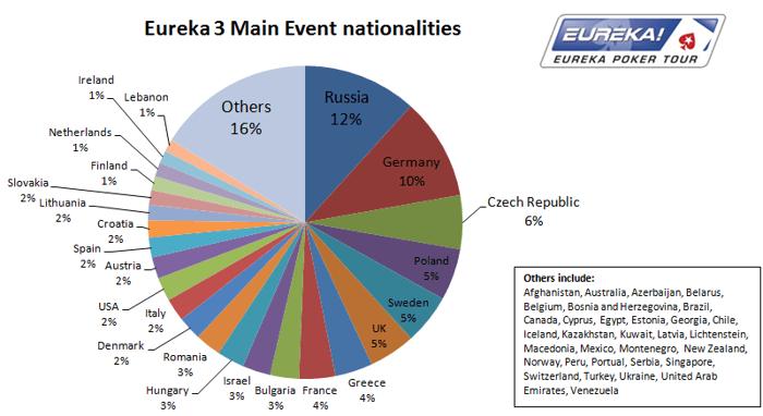 Eureka Прага с нов чудовищен рекорд; Десет българи... 101