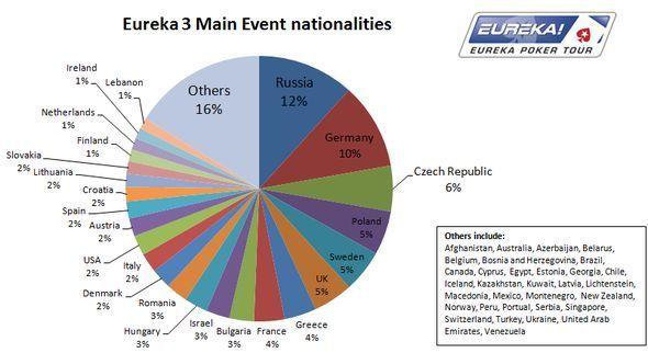 Eureka láme všechny rekordy: Do pražského turnaje naskočilo 1315 hráčů! 101