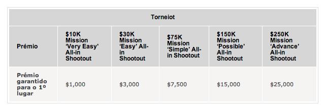 December Mission Week na PokerStars 102