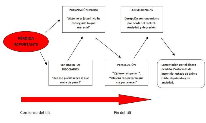 Estructura del Tilt