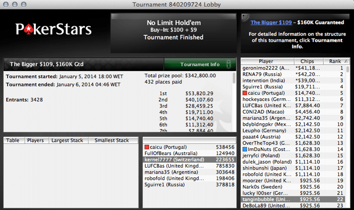 Hellmosca, Pinho e Machine Faturaram na PokerStars 102