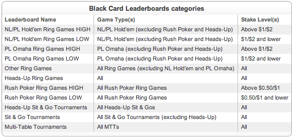 Full Tilt Poker Announces 11 Black Card Team Pros 101