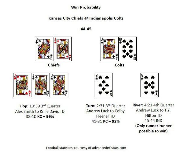 Indianapolis Colts Epic Comeback Visualized as a Poker Hand 101