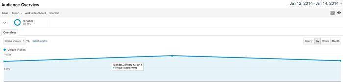 Viimase kolme päeva külastajate arv Pokernews.ee lehel